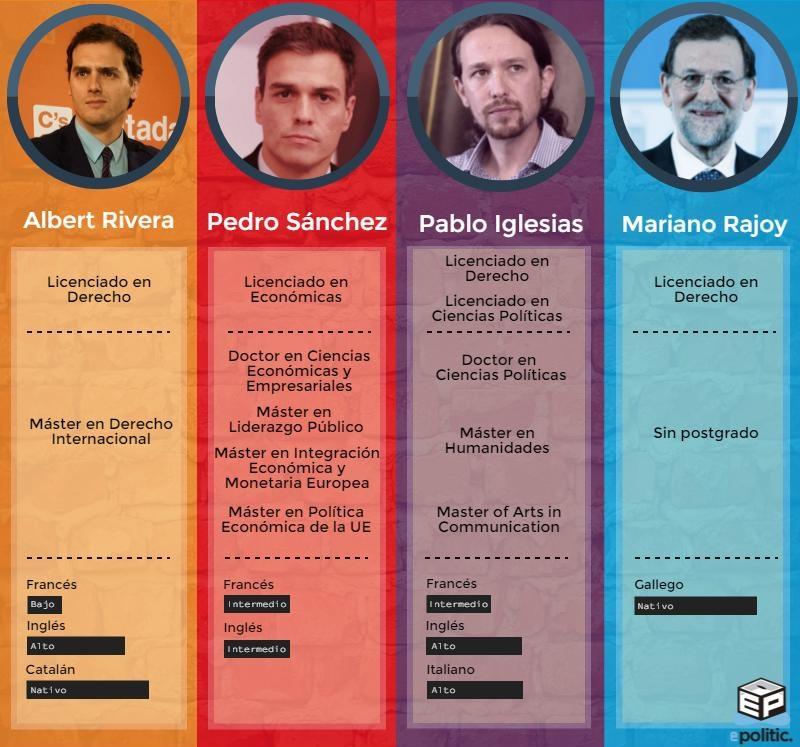 Infográfica - Candidatos - Formación
